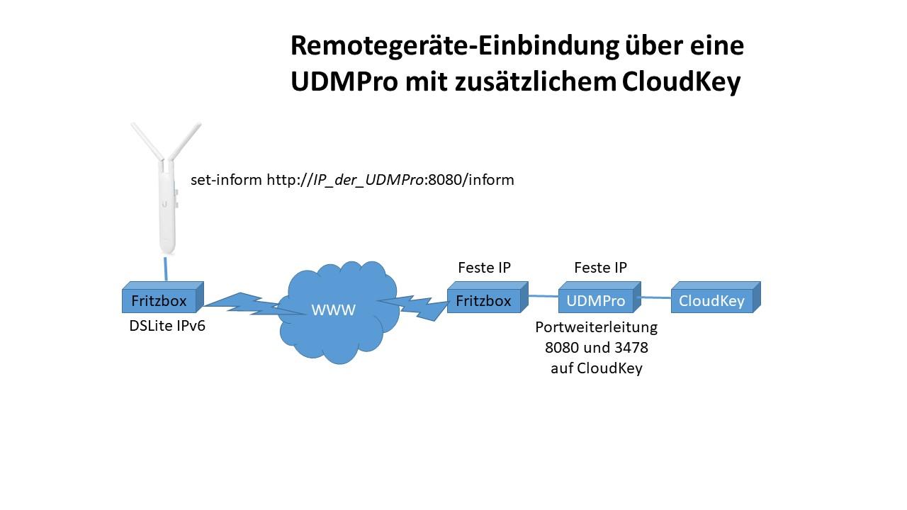 2707-remoteeinbindung-unifi-jpg