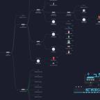 Unifi Netzwerk Karte Elternhaus
