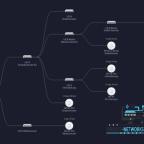 Unifi Netzwerk Karte